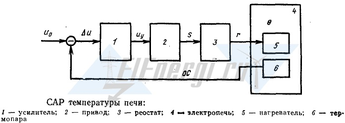Система автоматического управления температурой печи