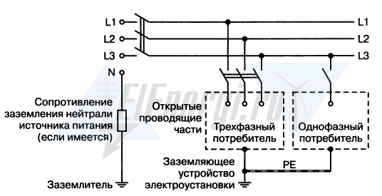 Система заземления с изолированной нейтралью IT