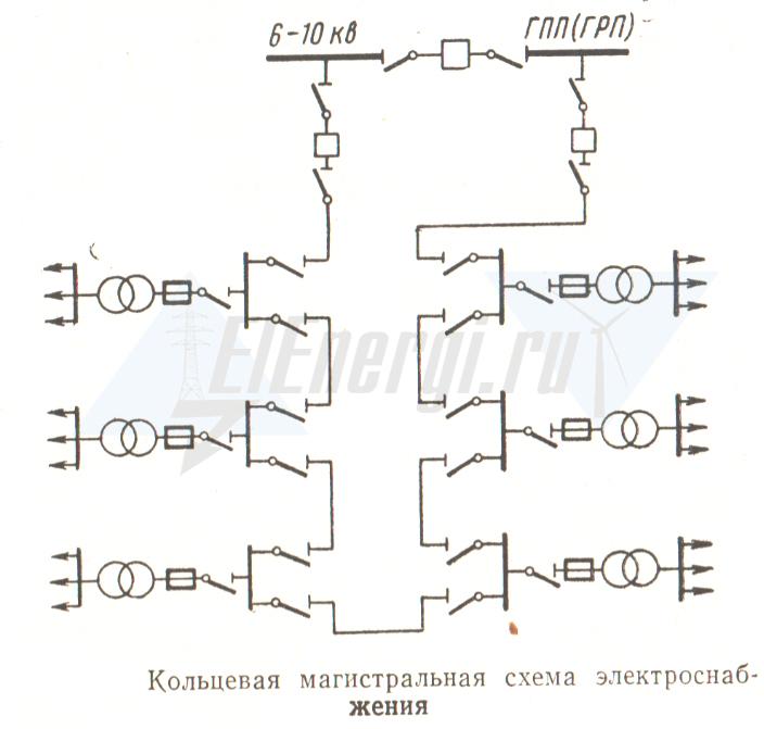 Схема разомкнутой кольцевой магистрали