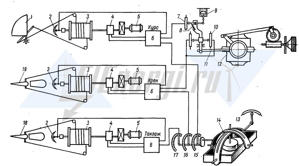 Упрощенная схема электрического автопилота ЭАП