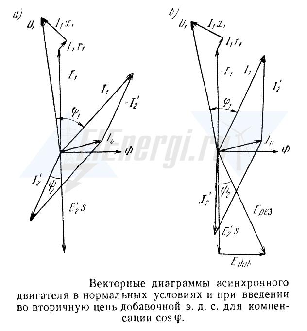 Векторная диаграмма при введении в цепь ротора добавочной ЭДС