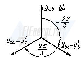 Векторная диаграмма при соединении треугольником для линейных и фазных напряжений