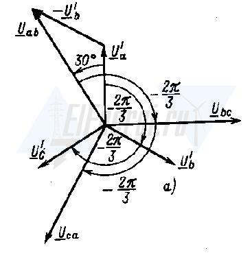Векторная диаграмма фазных напряжений при соединении источника звездой