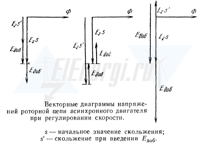 Векторные диаграммы для коллекторного электродвигателя при питании со стороны ротора