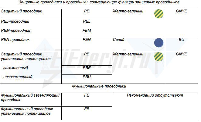 Обозначение цветов кабелей и шин согласно ГОСТ Р 50462-2009  2