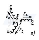 Положительное направление фаз синхронного генератора