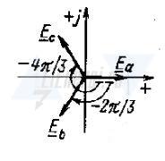 При совмещении вектора ЭДС Еа с осью действительных величин комплексной плоскости