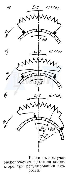 Различные варианты расположения щеток на коллекторе трехфазного коллекторного электродвигателя