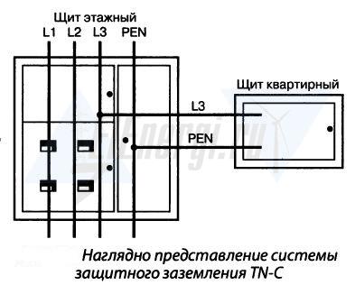 Система заземления TN-C в квартире