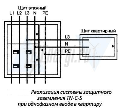 Система защитного заземления типа TN-C-S при однофазном вводе в квартиру