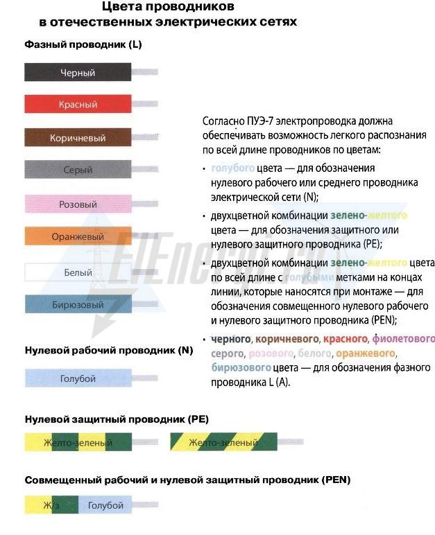 Цвета нулевого, фазного и защитного проводников
