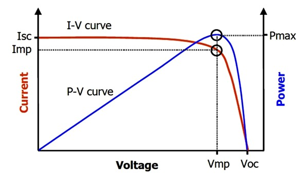 ВАХ (вольт-амперная характеристика) солнечной батареи