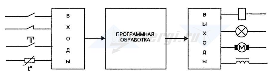 Принцип работы программируемого логического контроллера ПЛК