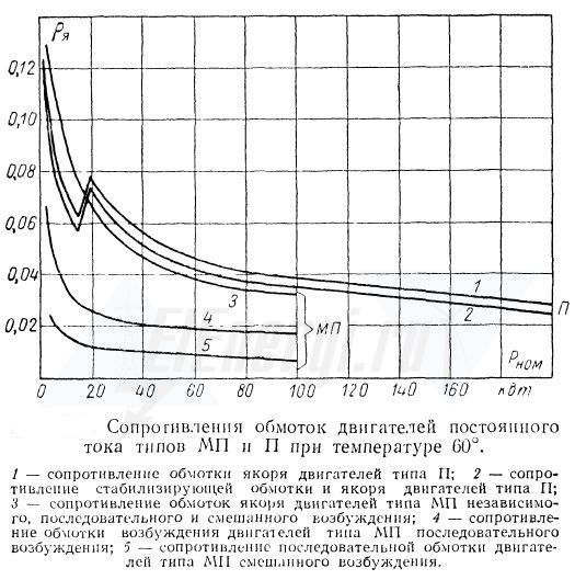 кривые для двигателей краново-металлургического типа МП , а также для общепромышленной серии двигателей П