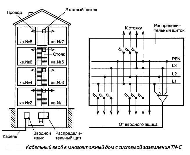 Кабельный ввод в многоэтажный дом с системой TN-C