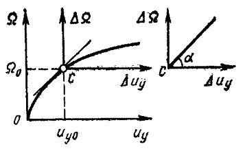 Линеаризация нелинейной статической характеристики