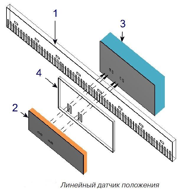 Линейные датчики положения