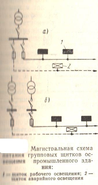 Магистральная схема питания групповых щитков освещения