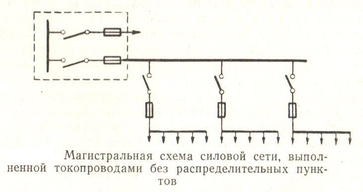 Магистральная схема силовой сети выполненная токопроводом без распределительного пункта