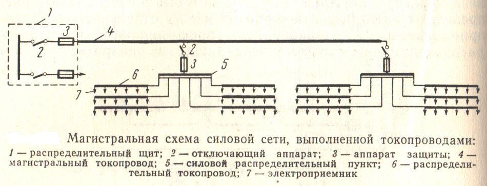 Магистральная схема силовой сети выполненная токопроводом