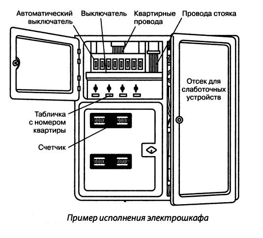 Пример исполнения электрошкафа