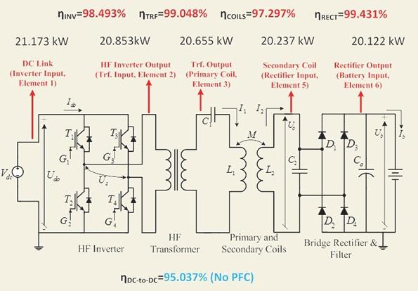 Работа системы беспроводной зарядки электромобиля