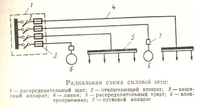 Радиальные схемы силовой цепи
