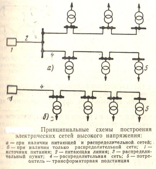 Схема построения электрической сети высокого напряжения