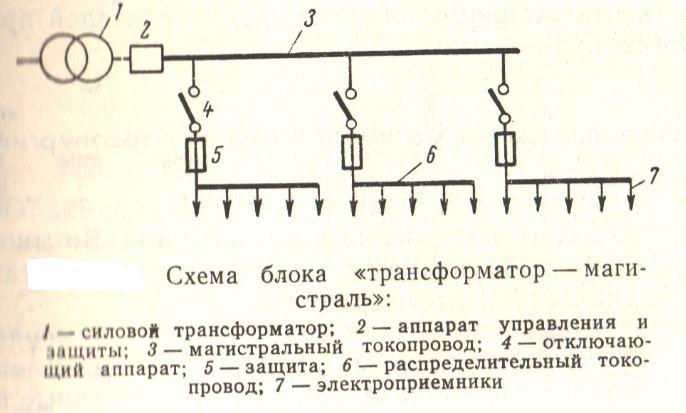 Схема трансформатор-магистраль