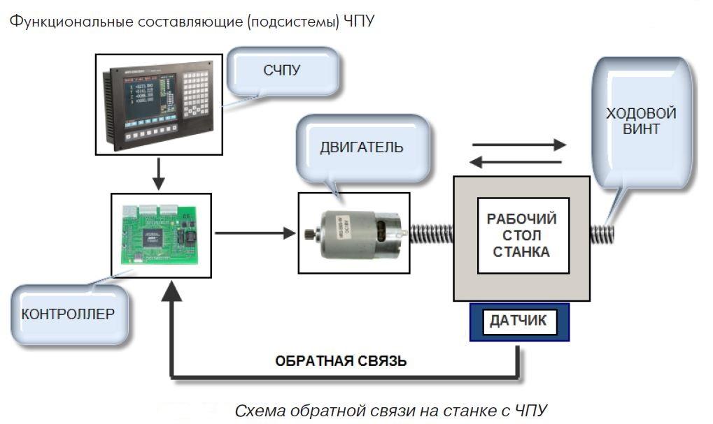 Схемы обратной связи на станке с ЧПУ