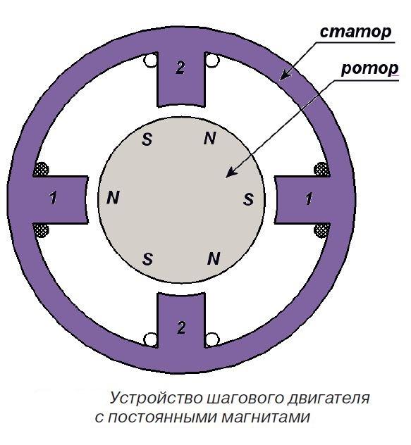 Устройство шагового двигателя с постянными магнитами