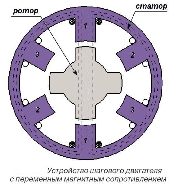 Шаговый двигатель с переменным магнитным сопротивлением
