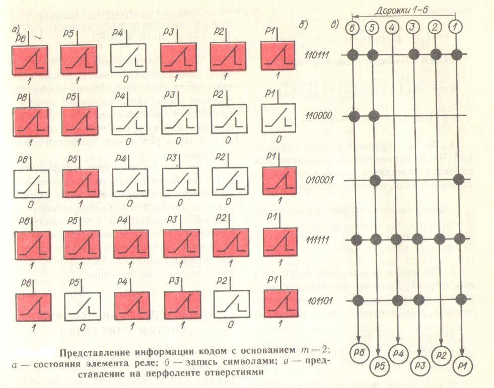 Представление информации двоичным кодом на примере релейной схемы