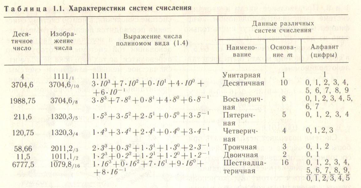 Характеристики систем счисления