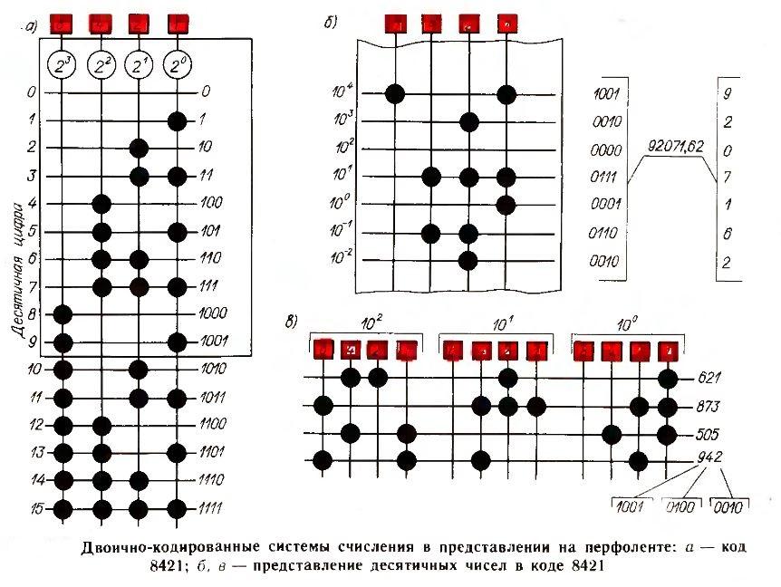 двоично-кодированные системы счисления