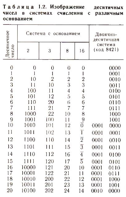 десятичные числа в системах с различным основанием