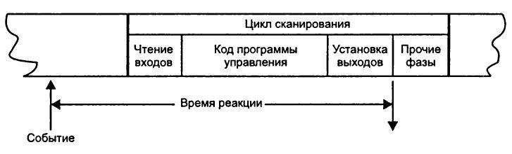 Время реакции ПЛК или время реакции микроконтроллера