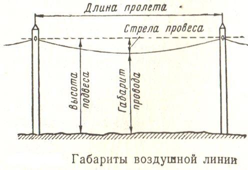 Габарит воздушной линии и стрела провеса