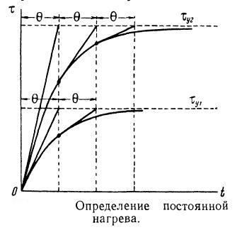 Графическое определение постоянной нагрева