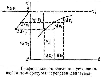 Графическое определение установившейся температуры перегрева двигателя