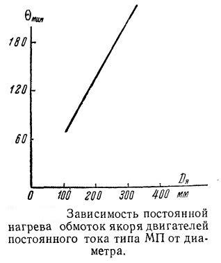 Зависимость постоянной нагрева машин постоянного тока серии МП от диаметра якоря (ротора)