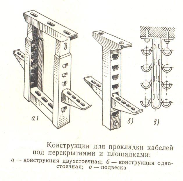 Конструкции для прокладки кабелей под площадками и перекрытиями