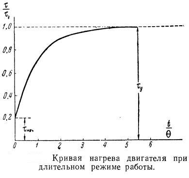 Кривая нагрева электродвигателя для длительного режима работы