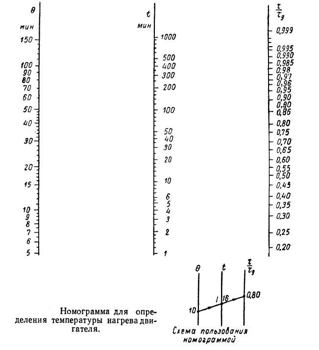 Номограмма нагрева электрических машин