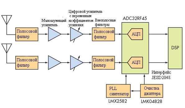 Современный высокоскоростной аналогово-цифровой преобразователь АЦП от Texas Instruments