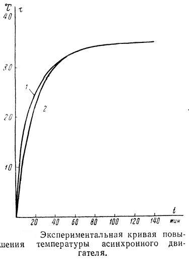 Экспериментальная кривая повышения температуры асинхронного электродвигателя