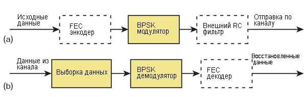 Блоки BPSK модулятора и демодулятора