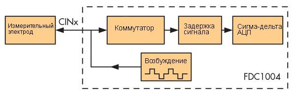 Блок-схема интерфейса преобразующего сигнал от емкостного датчика к микроконтроллеру
