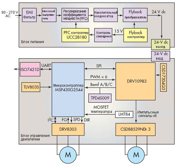 Данная схема управления вентильным двигателем посудомоечной машины использует две схемы управления от напряжения 24 В: DRV10983 управляет сливным насосом, а комбинация  DRV8303 / CSD88539ND управляет циркуляционным насосом.