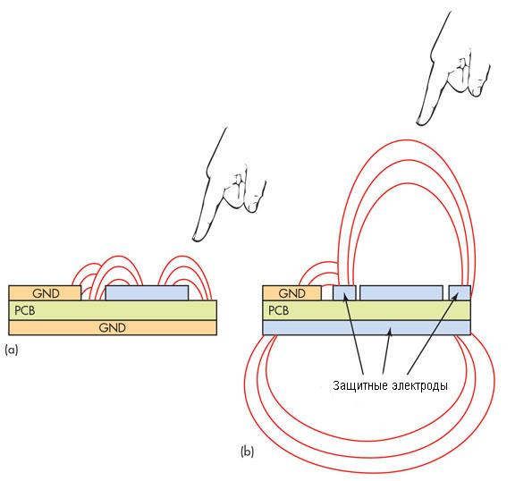 Влияние паразитных явлений на точность измерения емкостных датчиков